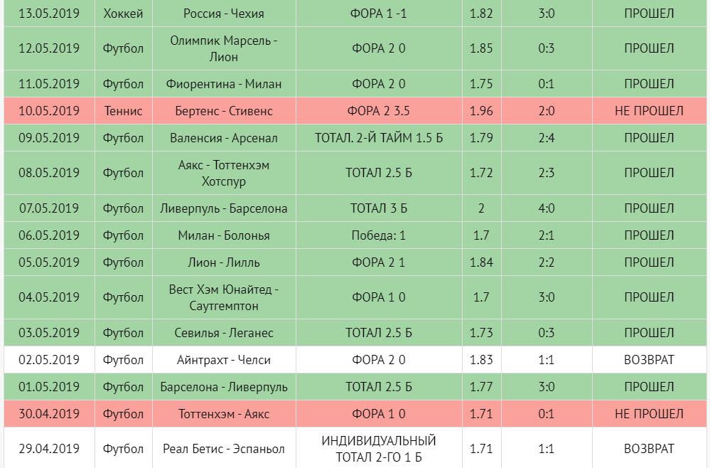 Статистика прогнозов Sports-Bet24.ru
