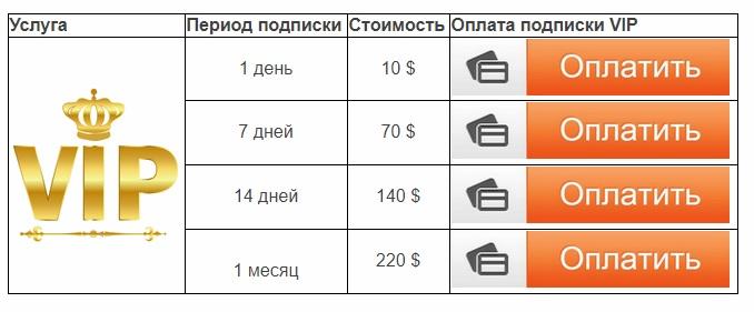 Цены прогнозов