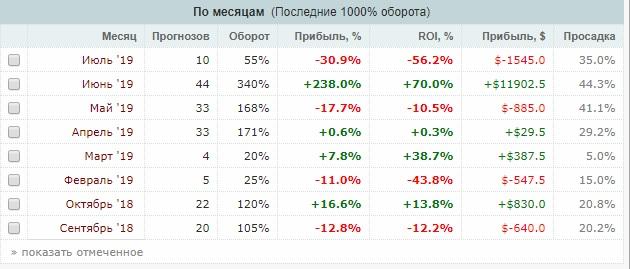 Статистика прогнозов