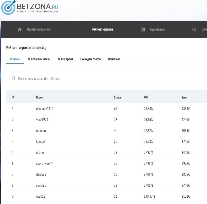 Рейтинг каперов на проекте «Бетзона»