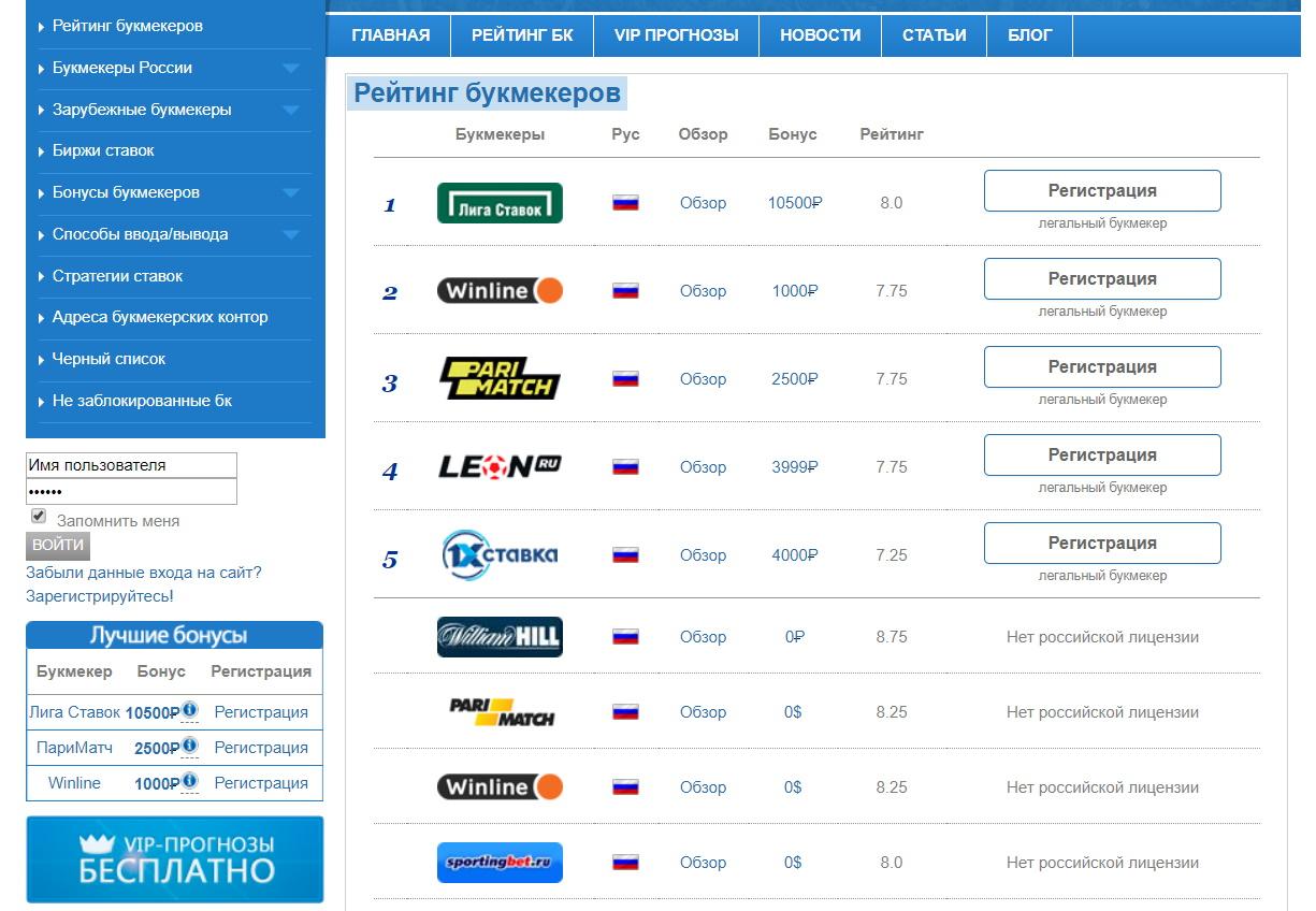 Рейтинг БК на topbukmeker.ru