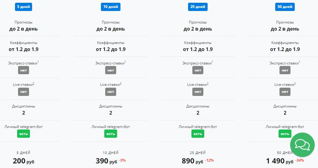 Цены на подписку на 2 прогноза в день