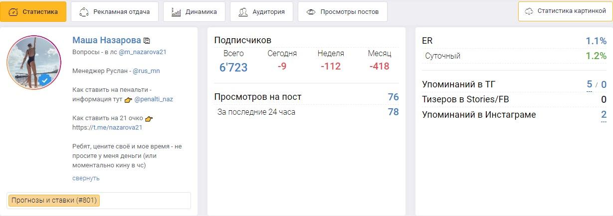 Из 6700 участников публикации просматривает до 76 человек
