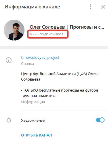 В Telegram у Олега Соловьева – 4228 подписчиков