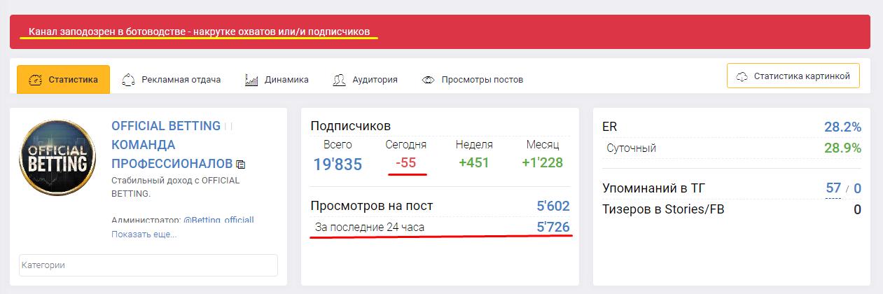 Ежедневно посты просматривают 5 тыс. человек, однако ни одного отзыва в сети не найдено