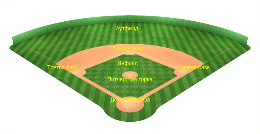 Поле для бейсбола
