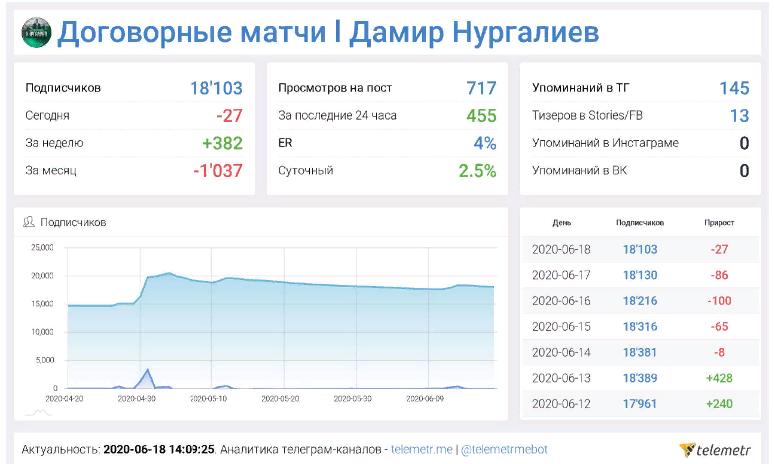 На графике видно, что количество подписчиков постепенно снижается, потом резко возрастает