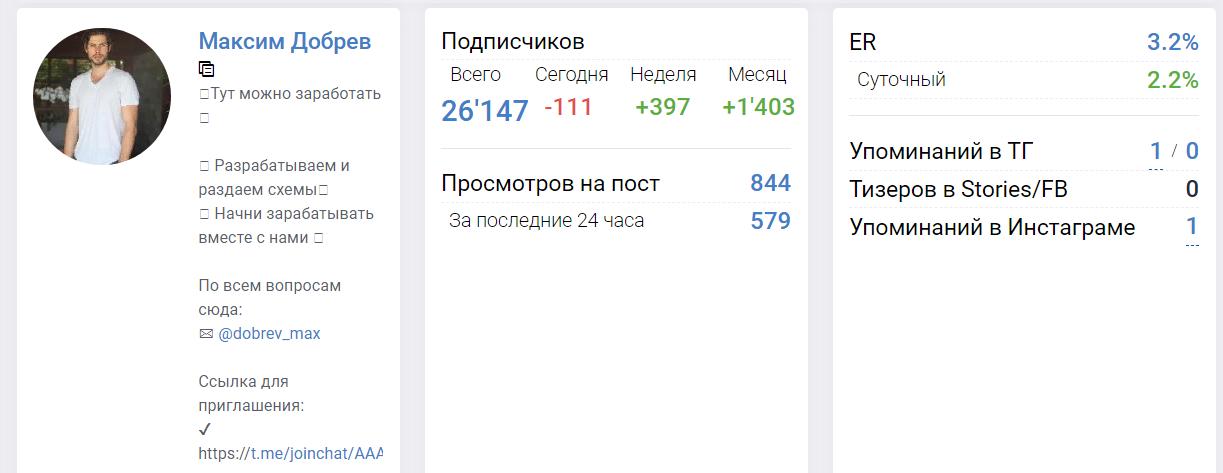 Статистика канала