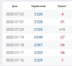 Количество подписчиков на канале уменьшается