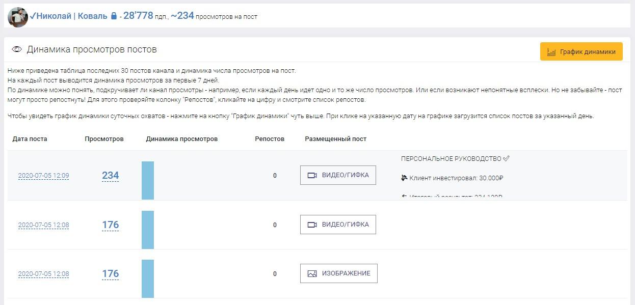 Анализ проекта Николая Коваля