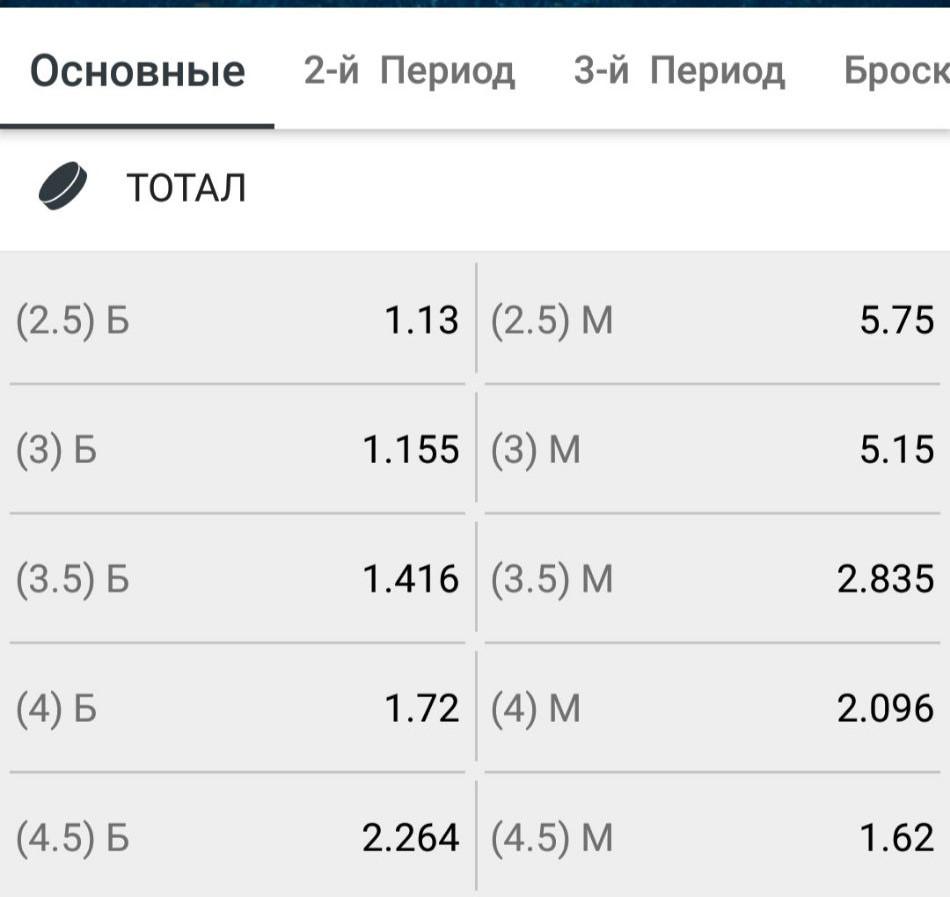 Коэффициенты букмекеров на ТМ и ТБ