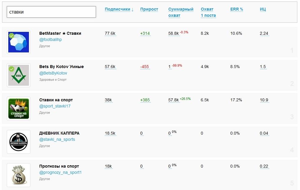 Рейтинги Телеграм-каналов со ставками на спорт