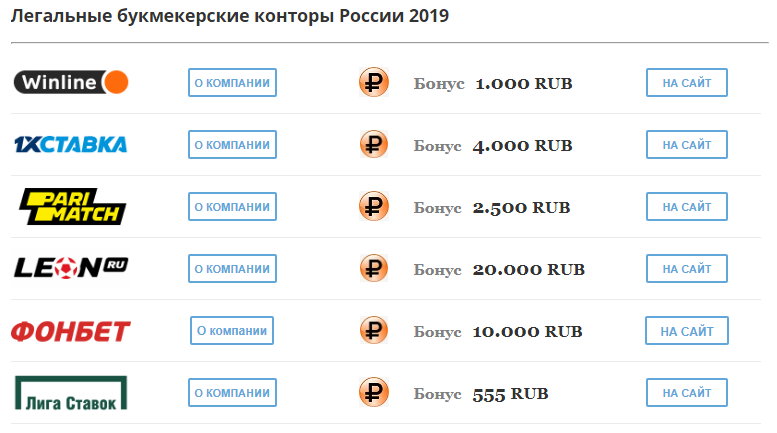 Деятельность БК в России