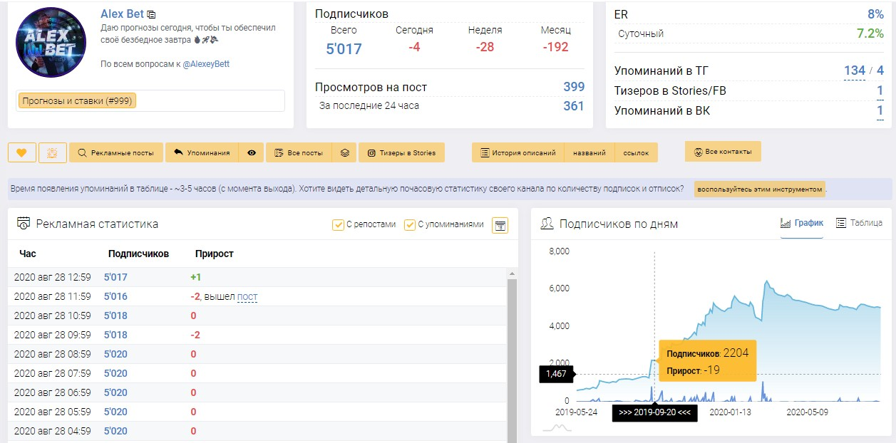 До 28 августа 2020 г. у телеграм-канала было 5017 подписчиков