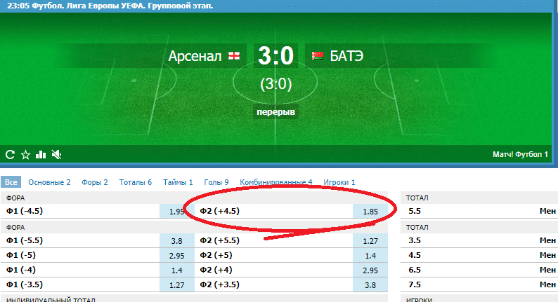 Фора в футболе на итоговый счет