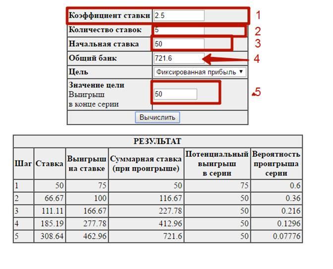 Как рассчитать ставку и коэффициенты