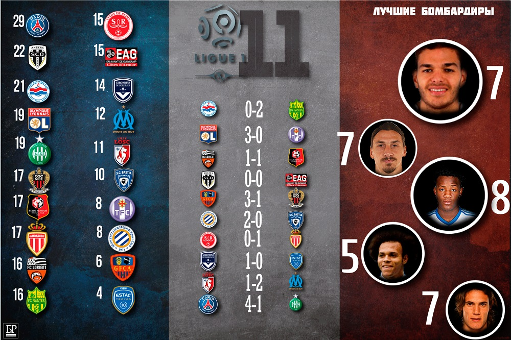 Французская Лига 1
