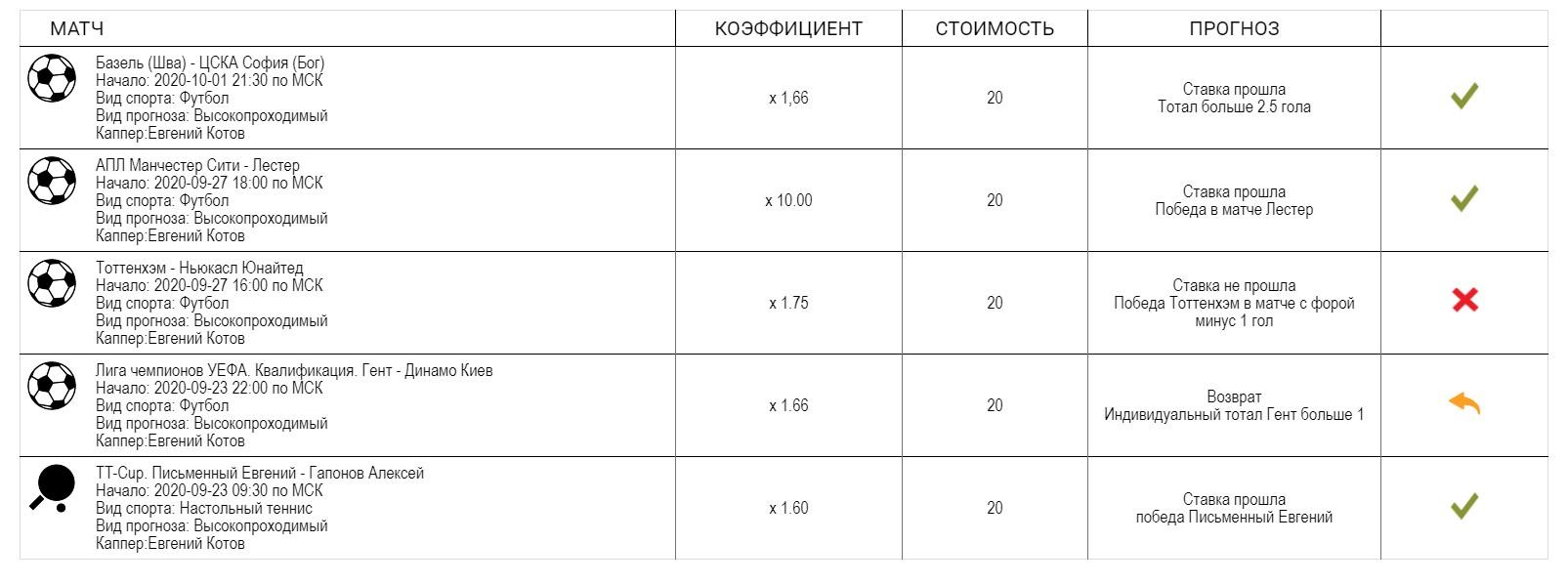 Каппер Евгений Котов статистику ведет только на официальном сайте