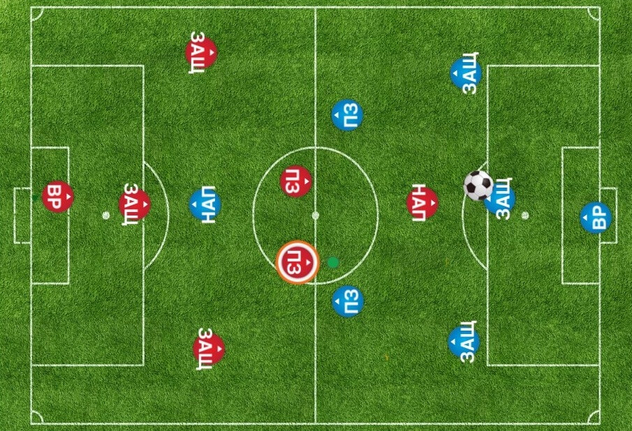 Схема «3-2-1»