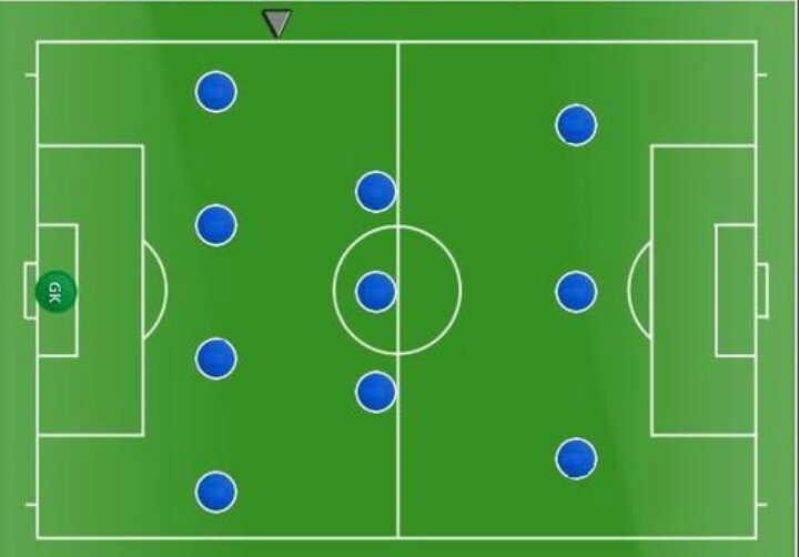 Тактика футбола 4-3-3