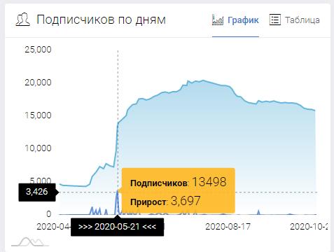 Прирост на 3700 человек
