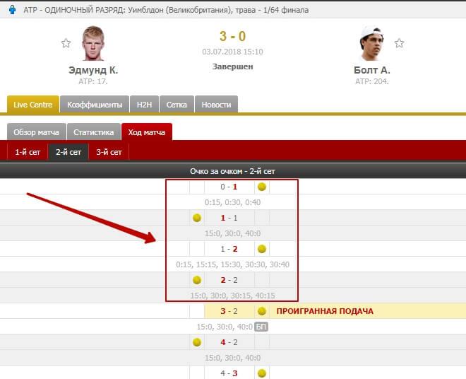 Стратегия ставок на счет «15:15» в теннисе