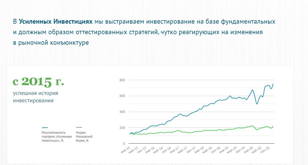 Информация о деятельности «Усиленных инвестиций»