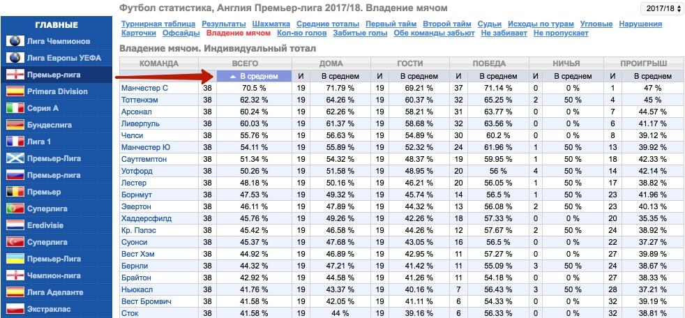 Статистическая аналитика по футболу