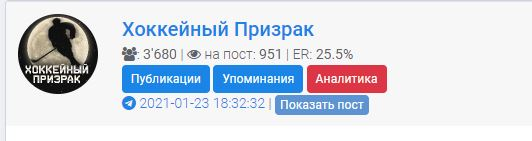 На канал подписано 3680 человек
