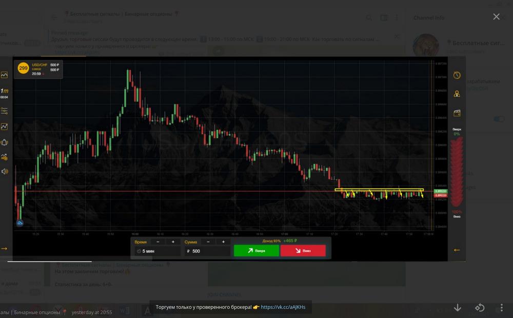 График биржевых торгов