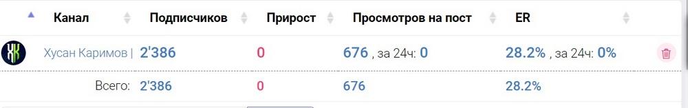 Информация о канале Хусана Каримова