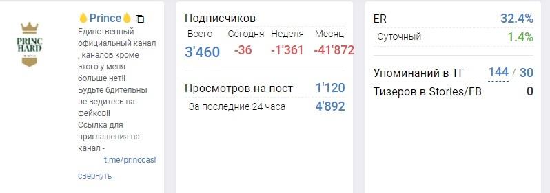 На канале 3,5 тыс. подписчиков с высокой активностью