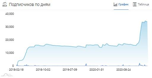 Рост количества подписчиков