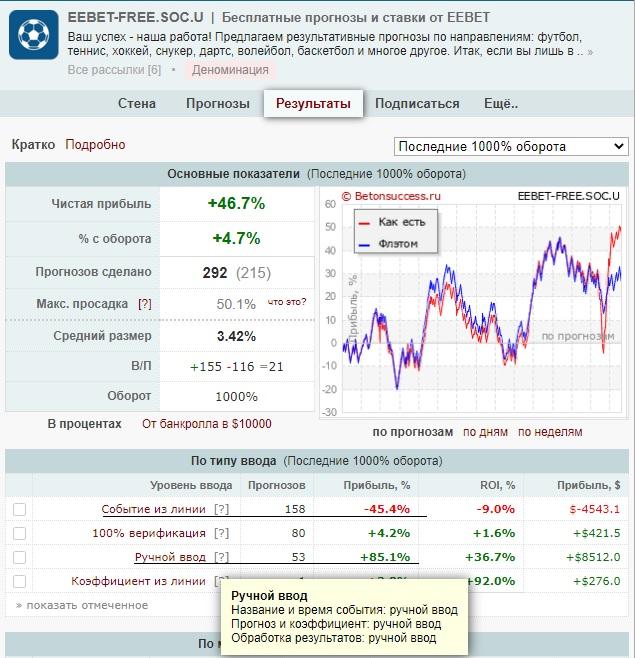 Скриншоты верификации ставок на bet-hub.com