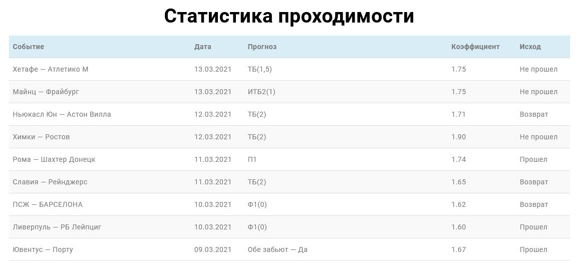 Скриншот статистики матчей за месяц