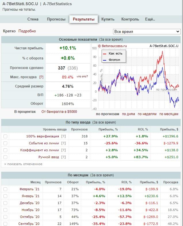 Верифицирует ставки на бирже