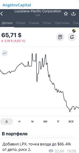 Скрин графика движения активов
