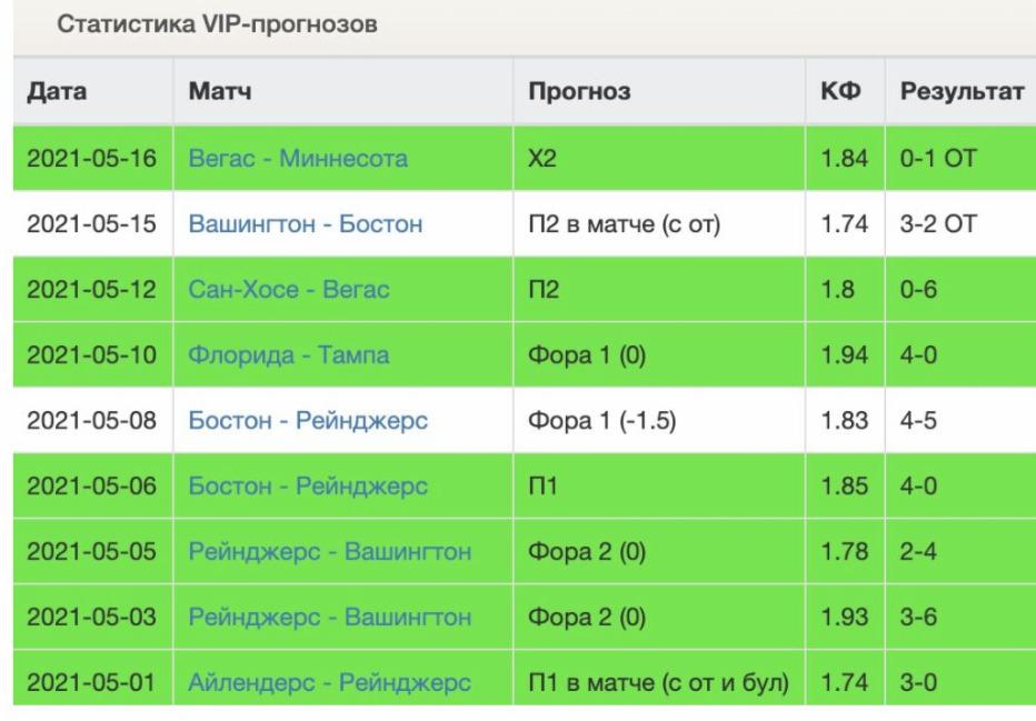 статистика вип прогнозов (2 из 9)