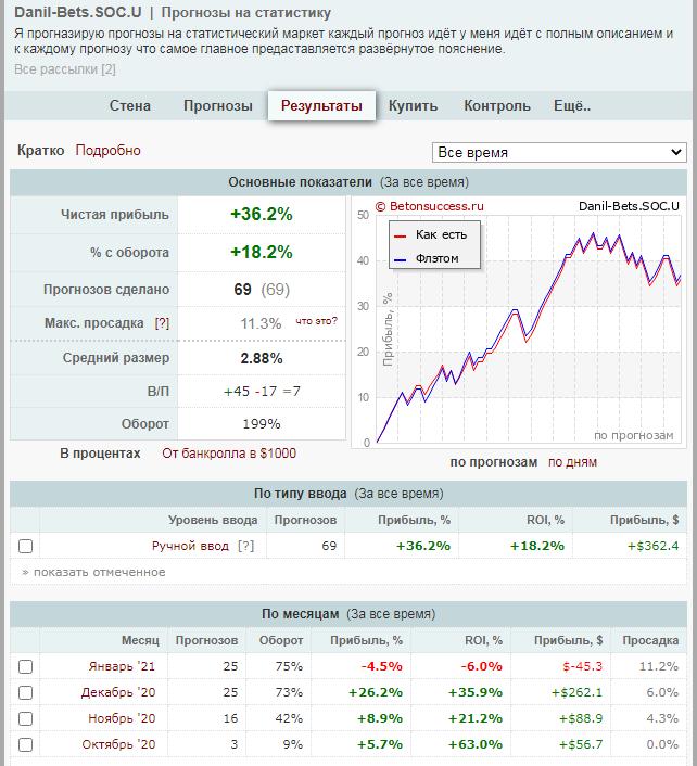 Статистика Win_Stavka