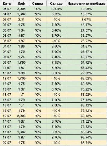Отчеты по ВИП-прогнозам